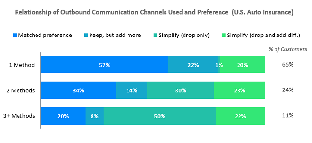 2019 US INS Communication Newsletter Chart 1