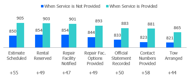 Satisfaction with Services Provided at FNOL