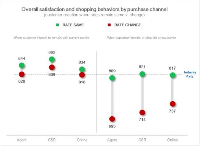 Chart for Customer Communication Blog Post