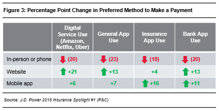 2018 INS PCInsights Digital Changes Agent Role Article Figure 3