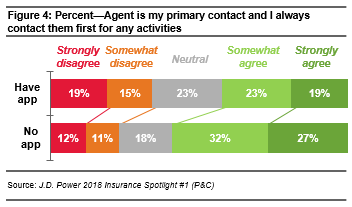 2018 INS PCInsights Digital Changes Agent Role Article Figure 4
