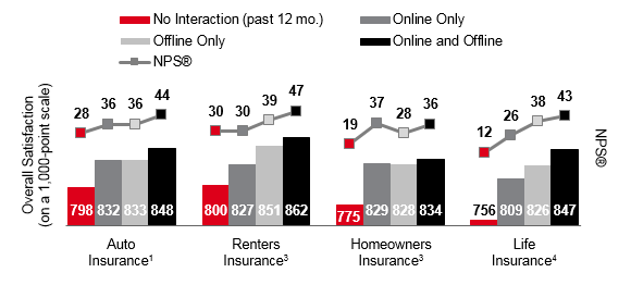 2018 INS PCInsights Digital Interaction Article Figure 2
