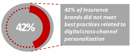 2018 INS PCInsights Personalization Article Figure 1