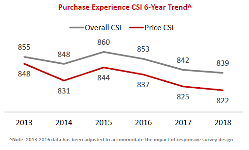 2018 INS PCInsights Shopping Trends Article Figure 2