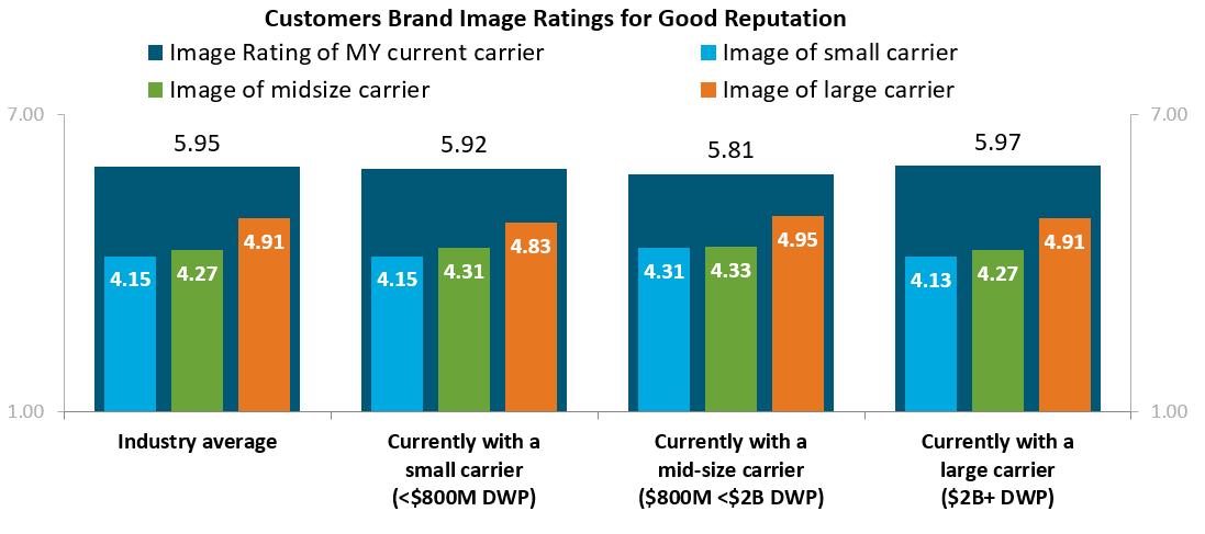 Brand Image Post Chart 1