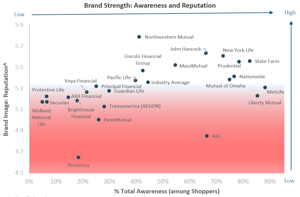 Brand Image Post Chart 2