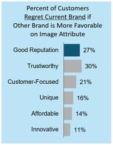 Brand Image Post Chart 3